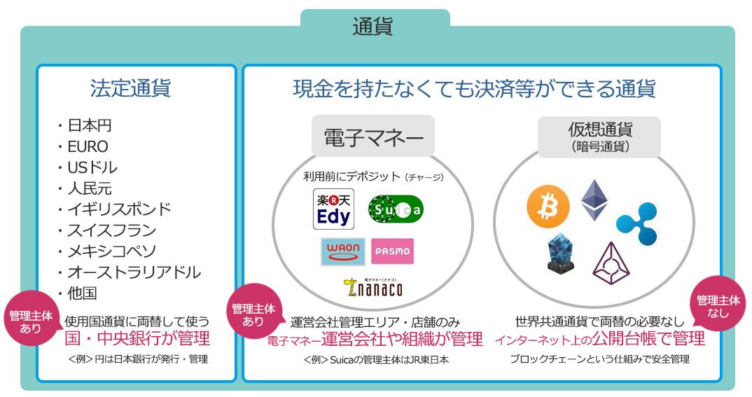 「仮想通貨とは」の画像検索結果