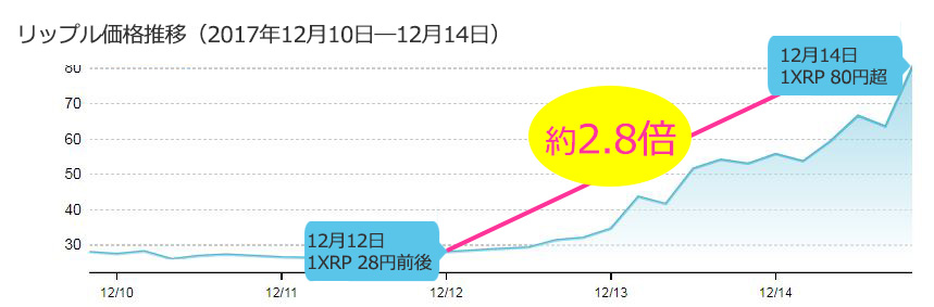 XRP201712_chart01