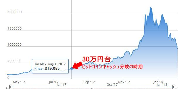 201705-201802bitcoin
