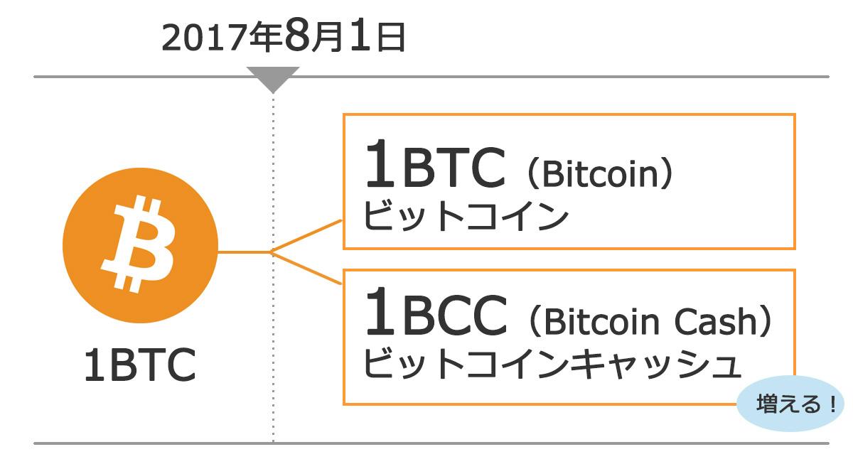 btc_bcc