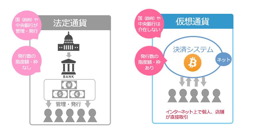 法定通貨との違い2018年