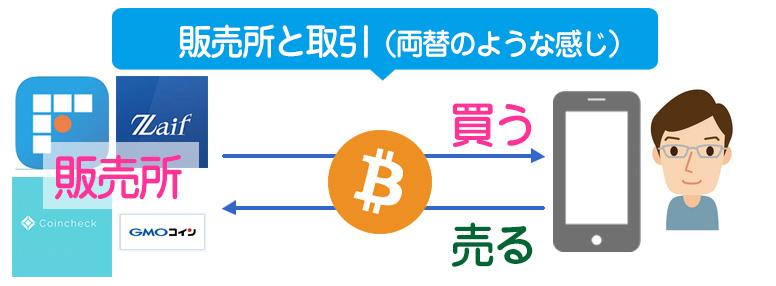 販売所との取引ビットコイン