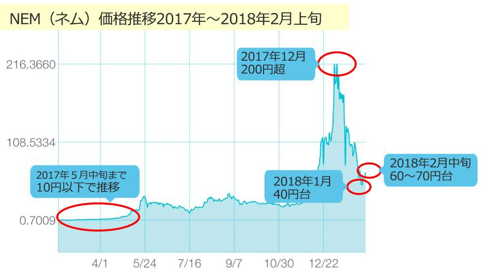 nem_chart2017-201802