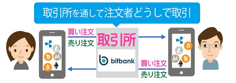 bitbank取引所スタイル取引