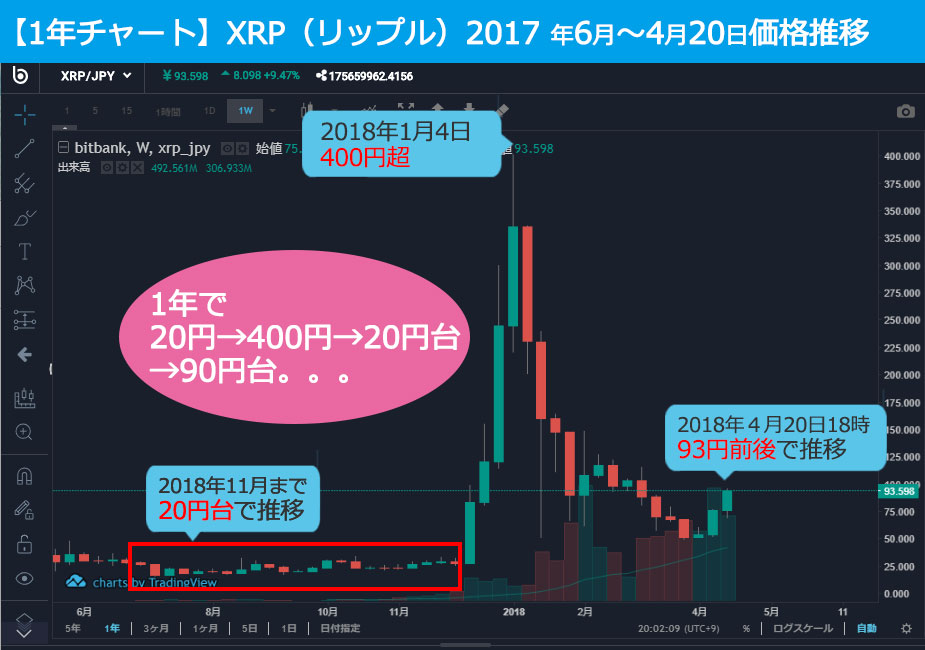 XPRchart1y