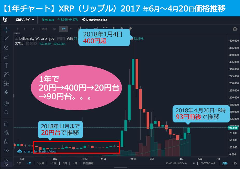XPRchart1y