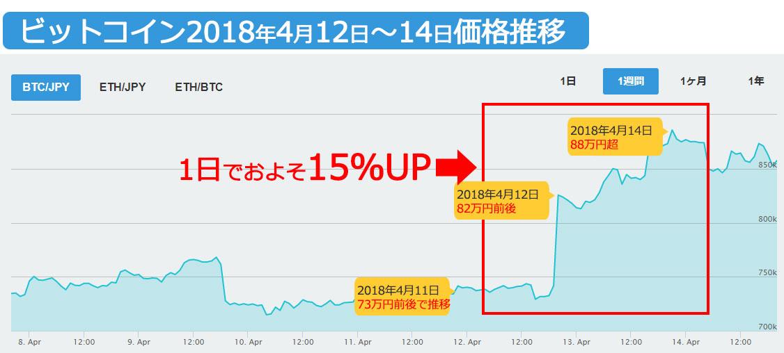 bitcoin_chart2018040414